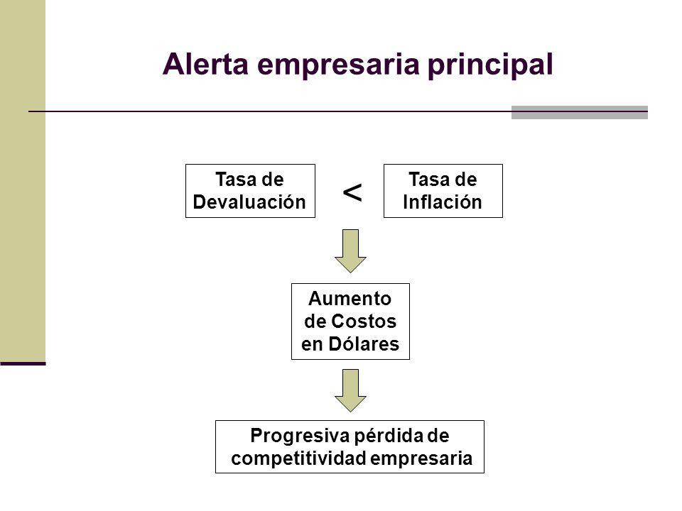 Alerta empresaria principal Tasa de Devaluación Tasa de Inflación Aumento de Costos en Dólares Progresiva pérdida de competitividad empresaria <
