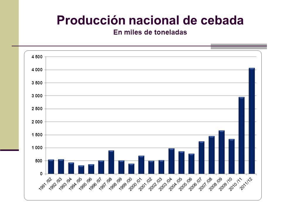 Producción nacional de cebada En miles de toneladas