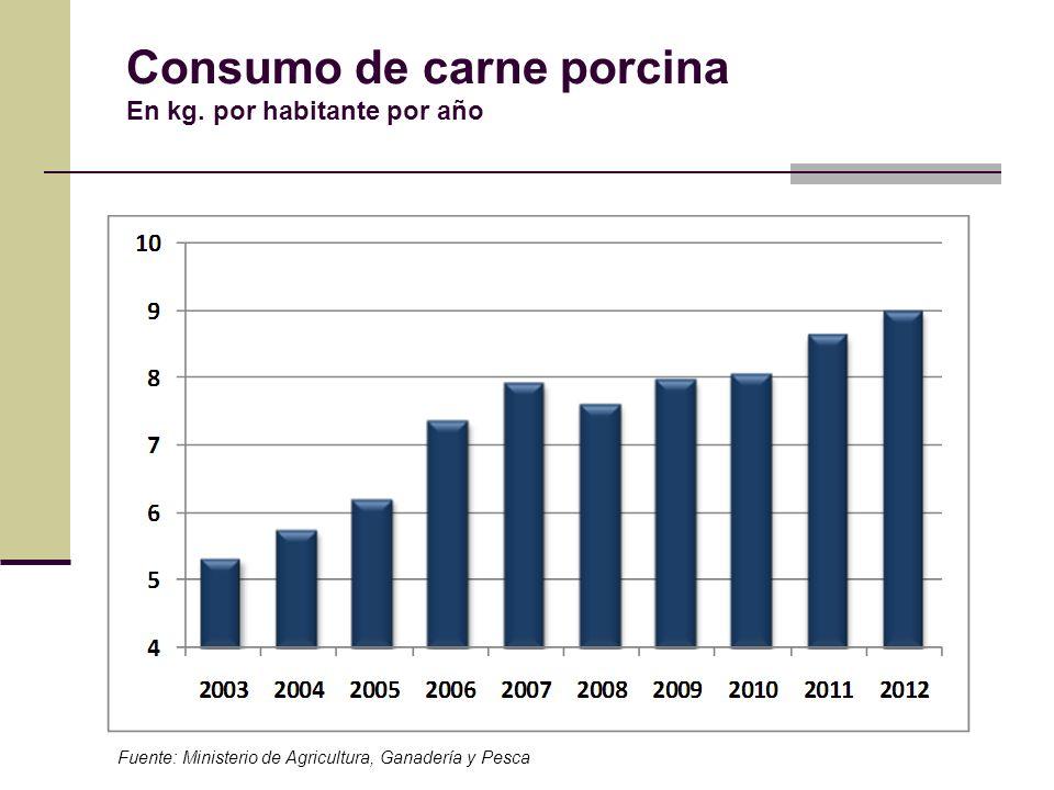 Consumo de carne porcina En kg. por habitante por año Fuente: Ministerio de Agricultura, Ganadería y Pesca
