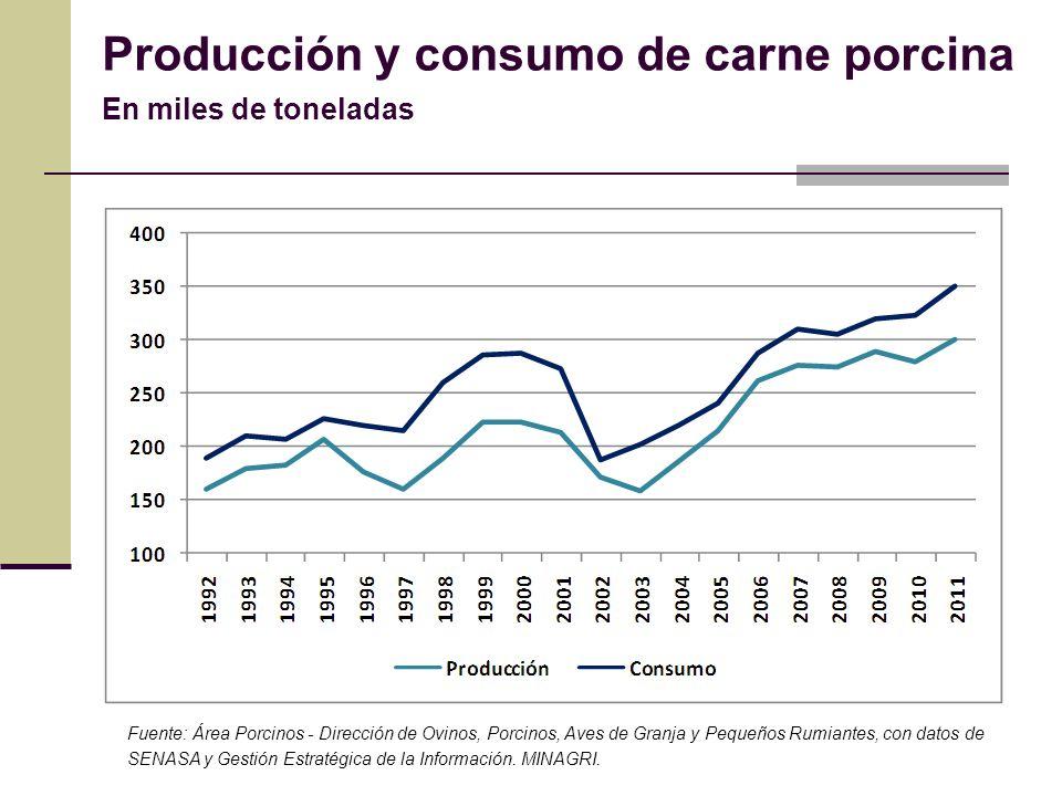 Producción y consumo de carne porcina En miles de toneladas Fuente: Área Porcinos - Dirección de Ovinos, Porcinos, Aves de Granja y Pequeños Rumiantes