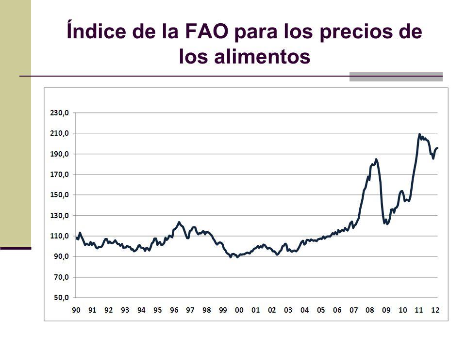 Índice de la FAO para los precios de los alimentos