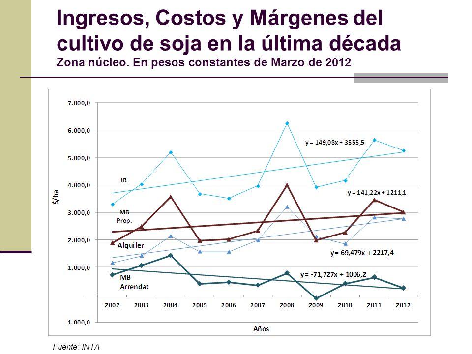 Ingresos, Costos y Márgenes del cultivo de soja en la última década Zona núcleo. En pesos constantes de Marzo de 2012 Fuente: INTA
