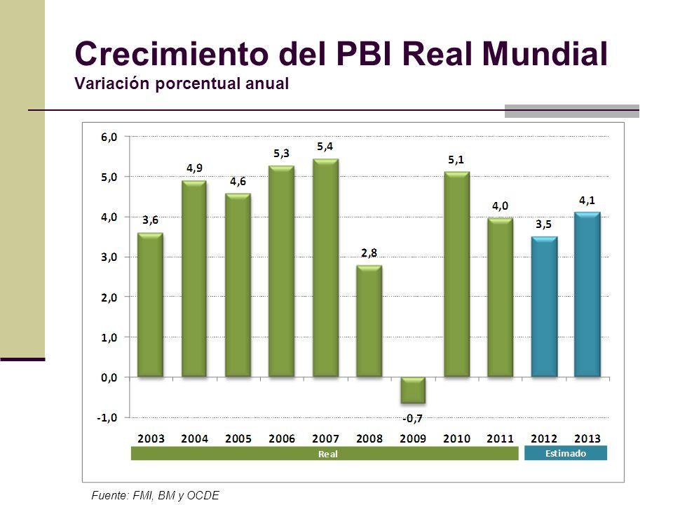 Crecimiento del PBI Real Mundial Variación porcentual anual Fuente: FMI, BM y OCDE
