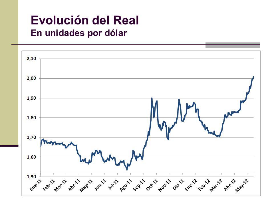 Dólar - ROFEX