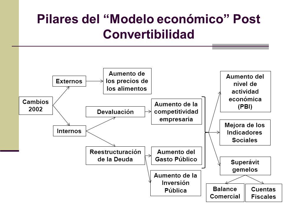 Pilares del Modelo económico Post Convertibilidad Cambios 2002 Externos Aumento de los precios de los alimentos Internos Devaluación Aumento de la com