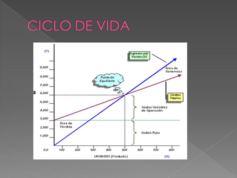 El sistema de economía de mercado, para desarrollar sus funciones, descansa en el libre juego de la oferta y la demanda.