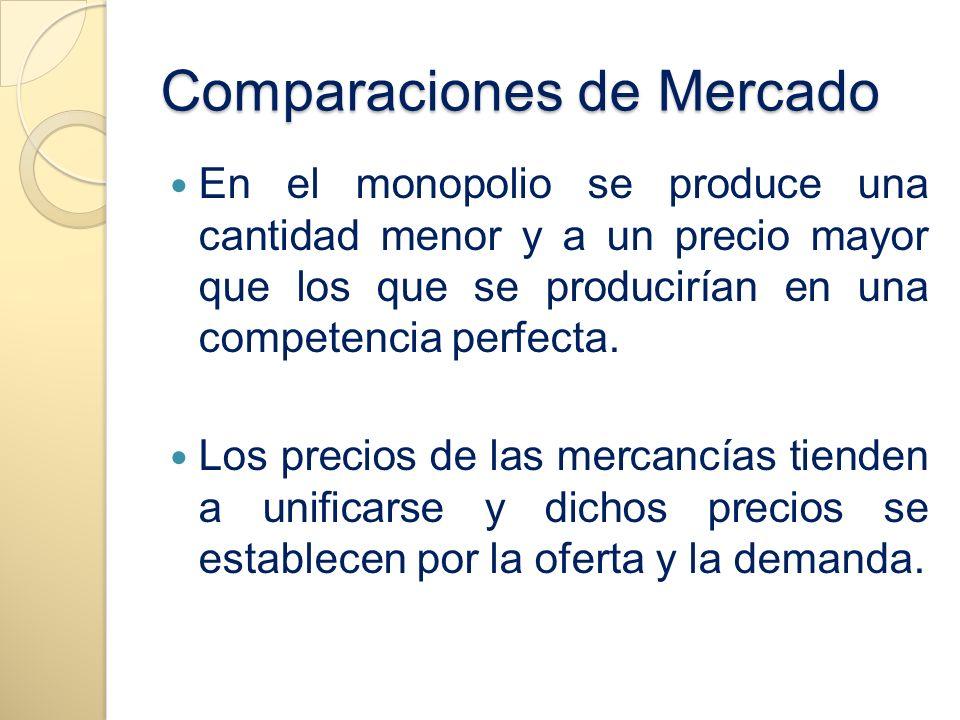 Comparaciones de Mercado En el monopolio se produce una cantidad menor y a un precio mayor que los que se producirían en una competencia perfecta. Los