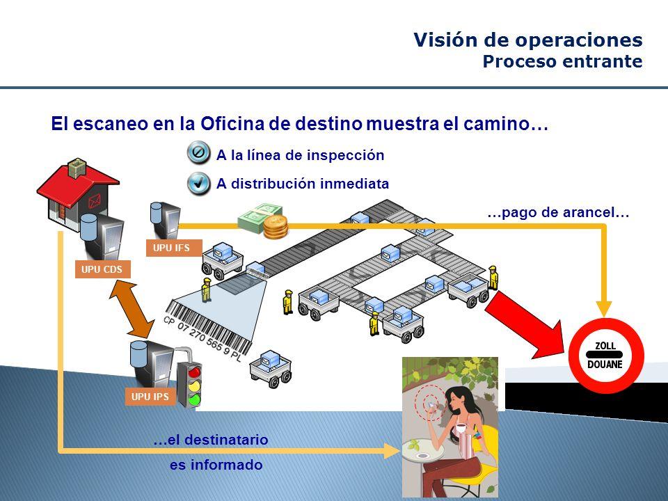 El escaneo en la Oficina de destino muestra el camino… »A la línea de inspección »A distribución inmediata …pago de arancel… …el destinatario es infor