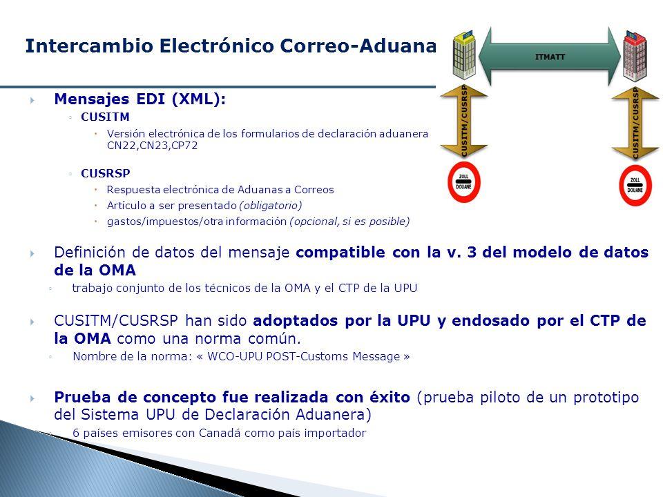 Mensajes EDI (XML): CUSITM Versión electrónica de los formularios de declaración aduanera CN22,CN23,CP72 CUSRSP Respuesta electrónica de Aduanas a Cor