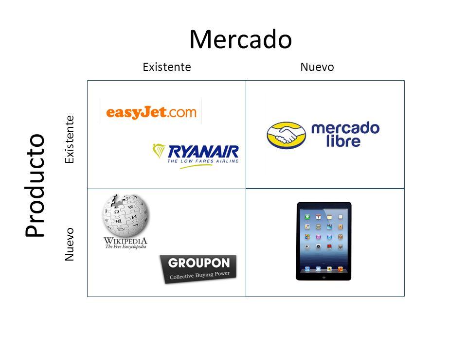 ExistenteNuevo Existente Nuevo Mercado Producto