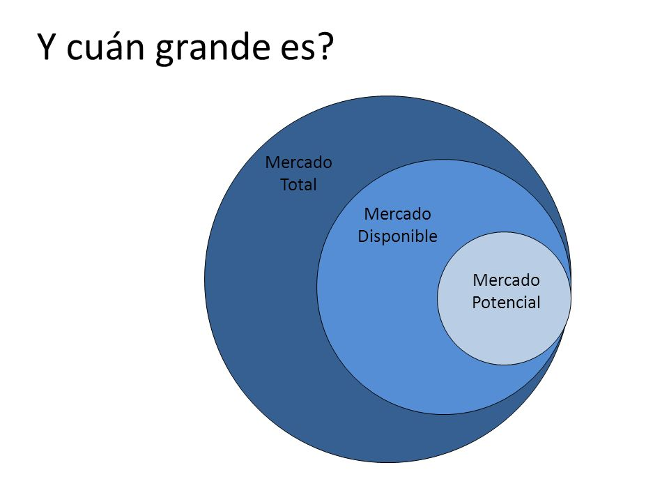Mercado Total Mercado Disponible Mercado Potencial Y cuán grande es?
