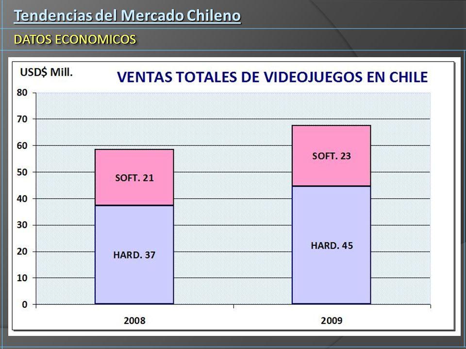 Tendencias del Mercado Chileno DATOS ECONOMICOS