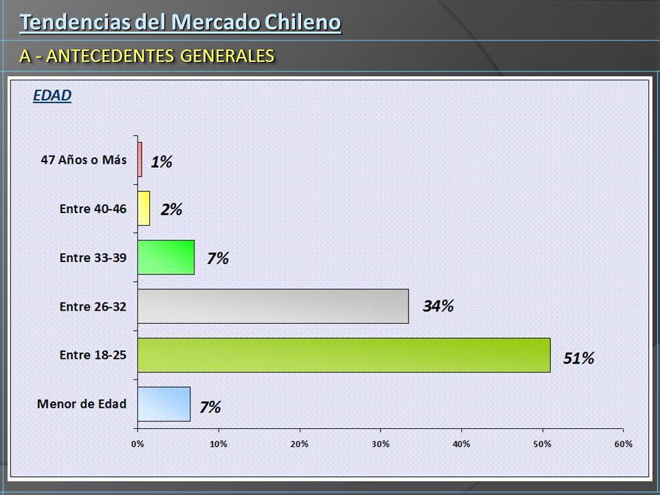Tendencias del Mercado Chileno A - ANTECEDENTES GENERALES
