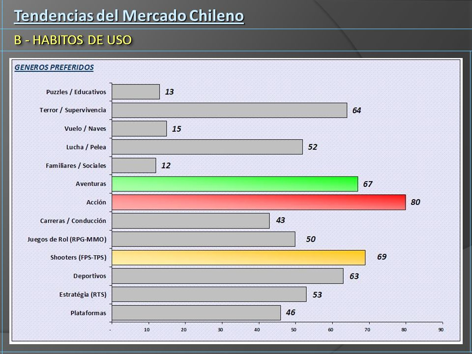 Tendencias del Mercado Chileno B - HABITOS DE USO