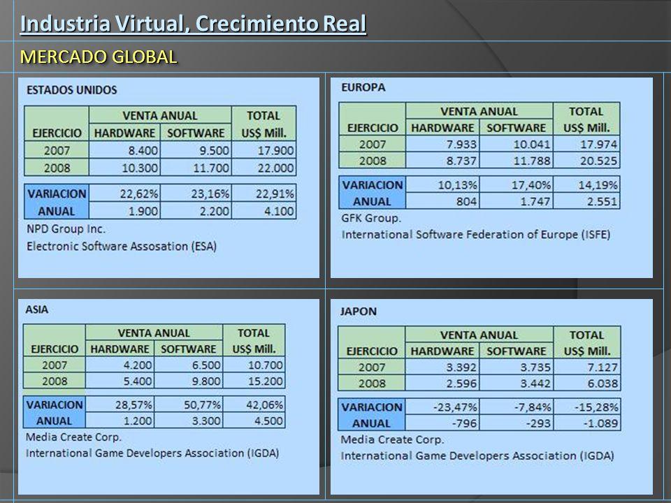 Industria Virtual, Crecimiento Real MERCADO GLOBAL