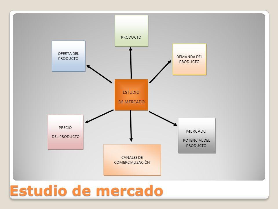 Estudio de mercado ESTUDIO DE MERCADO ESTUDIO DE MERCADO OFERTA DEL PRODUCTO PRECIO DEL PRODUCTO PRECIO DEL PRODUCTO CANALES DE COMERCIALIZACIÒN MERCA