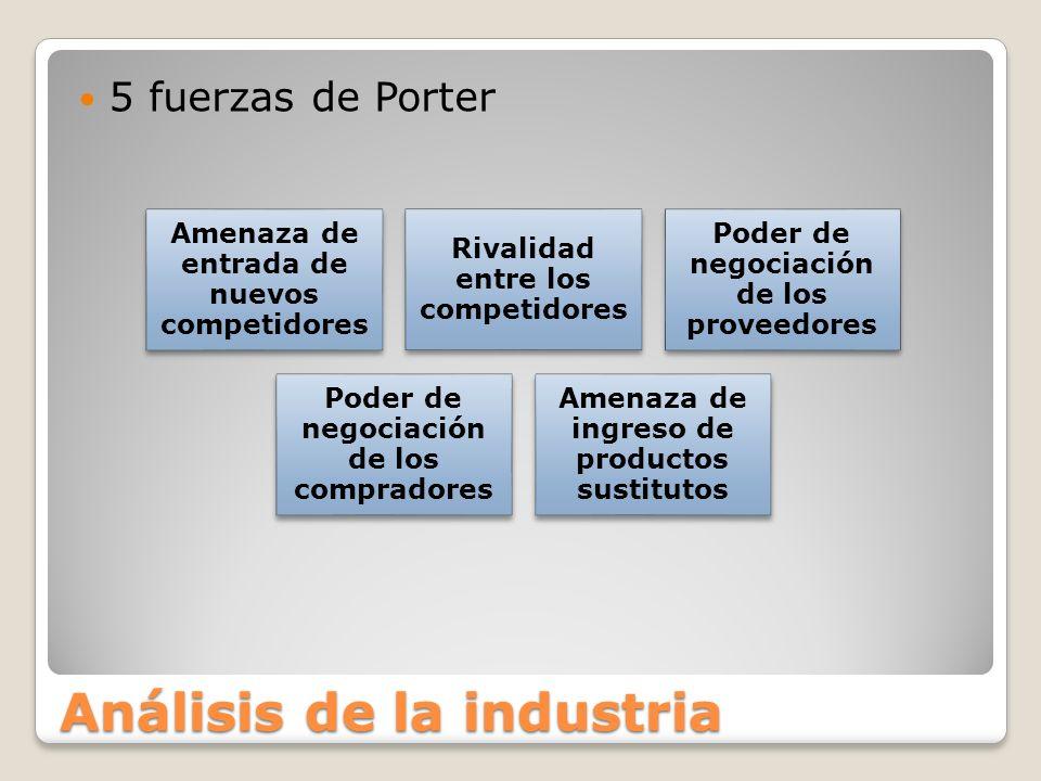 Análisis de la industria 5 fuerzas de Porter Amenaza de entrada de nuevos competidores Rivalidad entre los competidores Poder de negociación de los pr