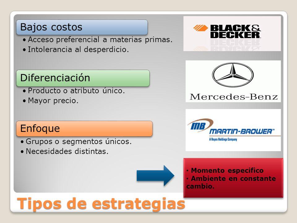 Tipos de estrategias Bajos costos Acceso preferencial a materias primas. Intolerancia al desperdicio. Diferenciación Producto o atributo único. Mayor
