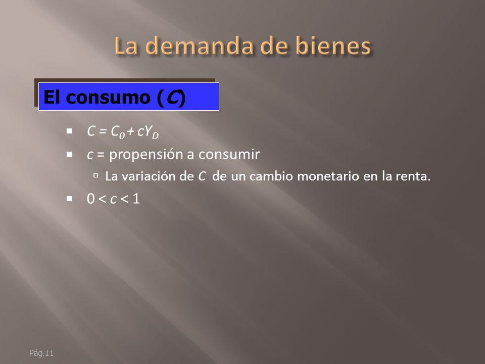 Pág.10 (+): un aumento de la renta disponible (Y D ) lleva a un aumento del consumo (C).