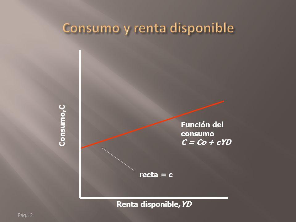Pág.11 C = C 0 + cY D c = propensión a consumir La variación de C de un cambio monetario en la renta.