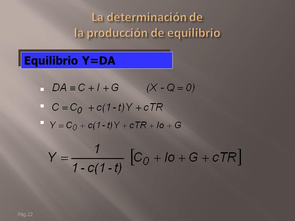 Pág.21 G, t y TR son variables exógenas no hay una regla No se explicarán dentro del modelo PF