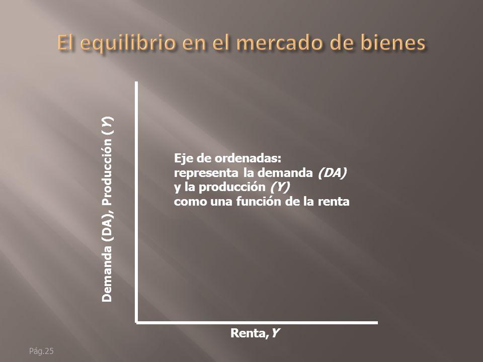 Pág.24 Renta,Y Eje de abscisas: mide la renta, (Y)