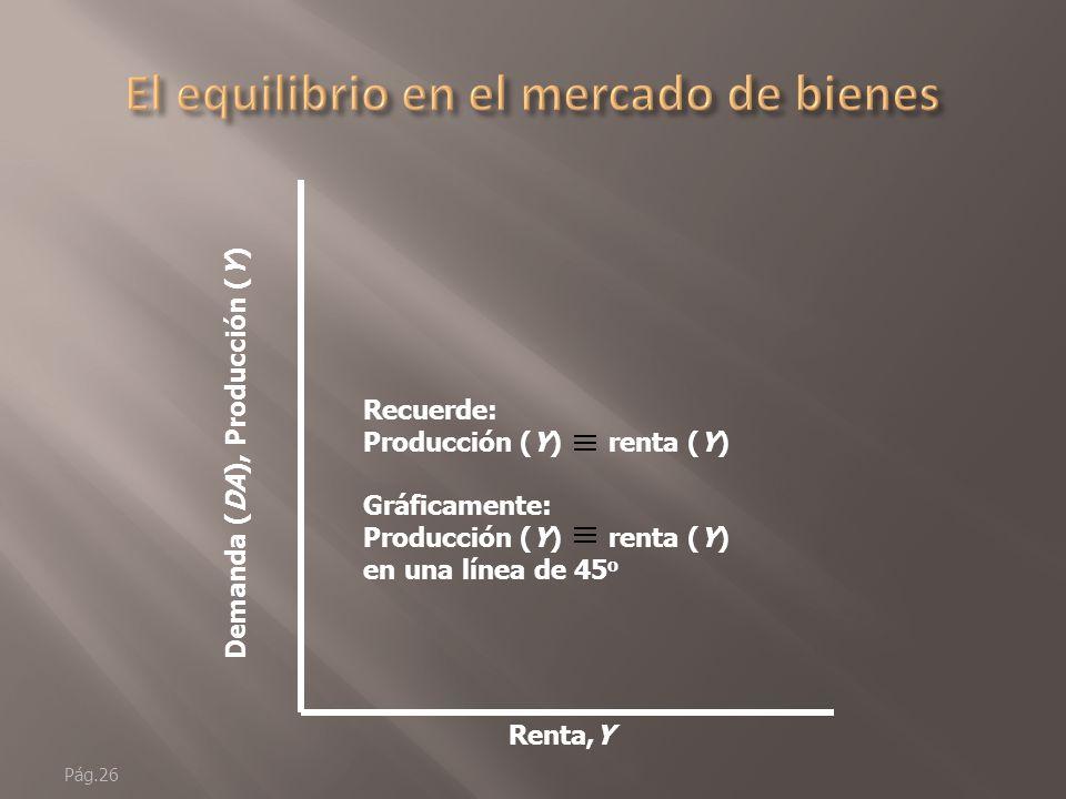 Pág.25 Renta,Y Demanda (DA), Producción (Y) Eje de ordenadas: representa la demanda (DA) y la producción (Y) como una función de la renta