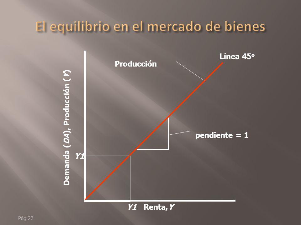 Pág.26 Renta,Y Demanda (DA), Producción (Y) Recuerde: Producción (Y) renta (Y) Gráficamente: Producción (Y) renta (Y) en una línea de 45 o