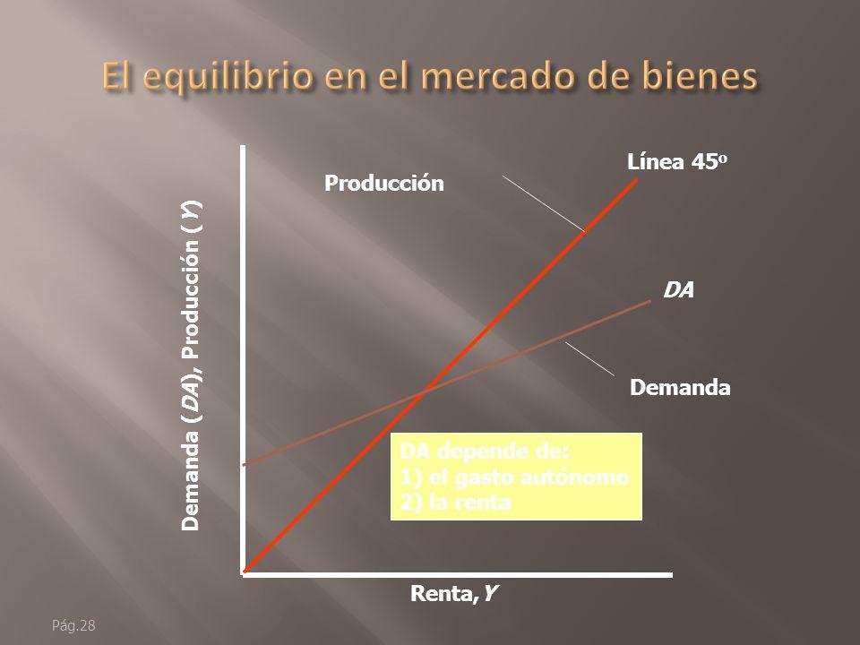 Pág.27 Renta,Y Demanda (DA), Producción (Y) Línea 45 o Producción pendiente = 1 Y1Y1 Y1Y1