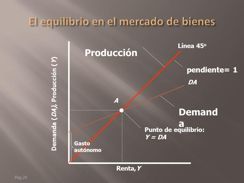 Pág.28 Renta,Y Demanda (DA), Producción (Y) Línea 45 o Producción DA Demanda DA depende de: 1) el gasto autónomo 2) la renta