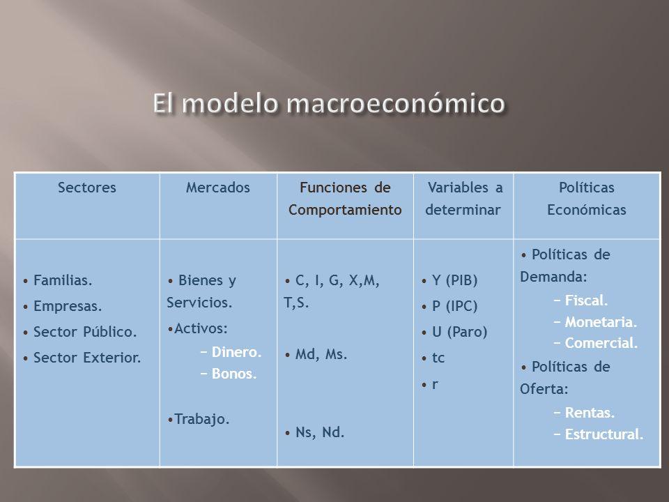 RENTAS - SALARIALES FLUJO MONETARIO FLUJO REAL FAMILIAS (CONSUMO) EMPRESAS (PRODUCCION ) PRECIOS - GASTOS MERCADO DE BIENES Y SERVICIOS MERCADO DE FACTORES DE PRODUCCION Factores de Producción Bienes y Servicios