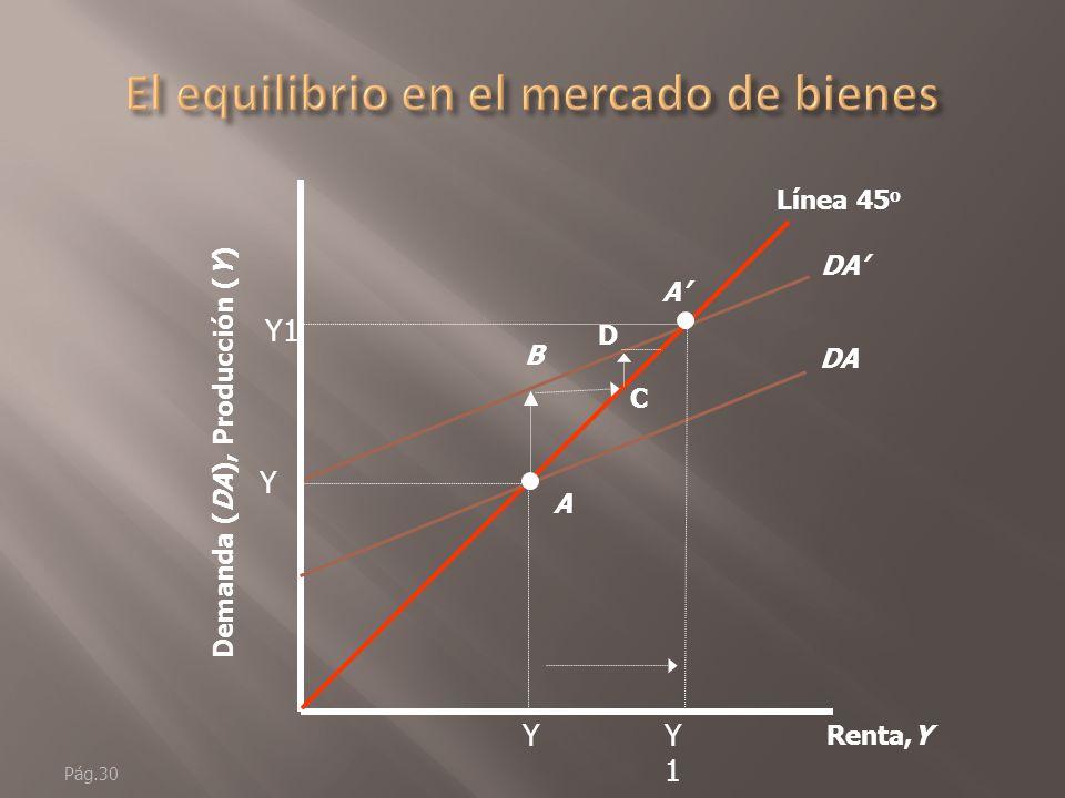 Pág.29 Renta,Y Demanda (DA), Producción (Y) Línea 45 o Producción DA Demand a Gasto autónomo Punto de equilibrio: Y = DA pendiente= 1 A