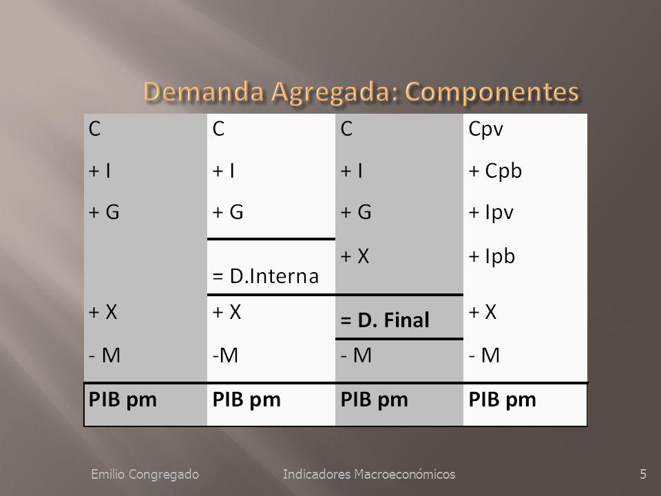 Emilio CongregadoIndicadores Macroeconómicos4 PNBpm = PIB - rfe + rfn PNNpm = PNBpm - Amortizaciones PNNcf = PNNpm - Imp.Indirectos + Subv.
