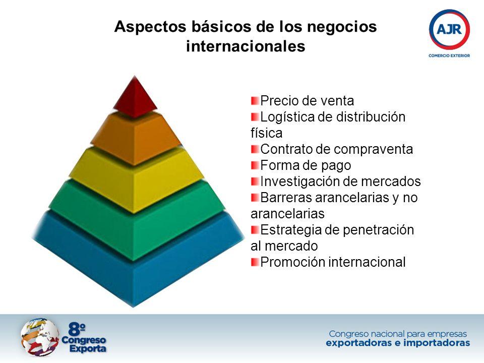Aspectos básicos de los negocios internacionales Precio de venta Logística de distribución física Contrato de compraventa Forma de pago Investigación