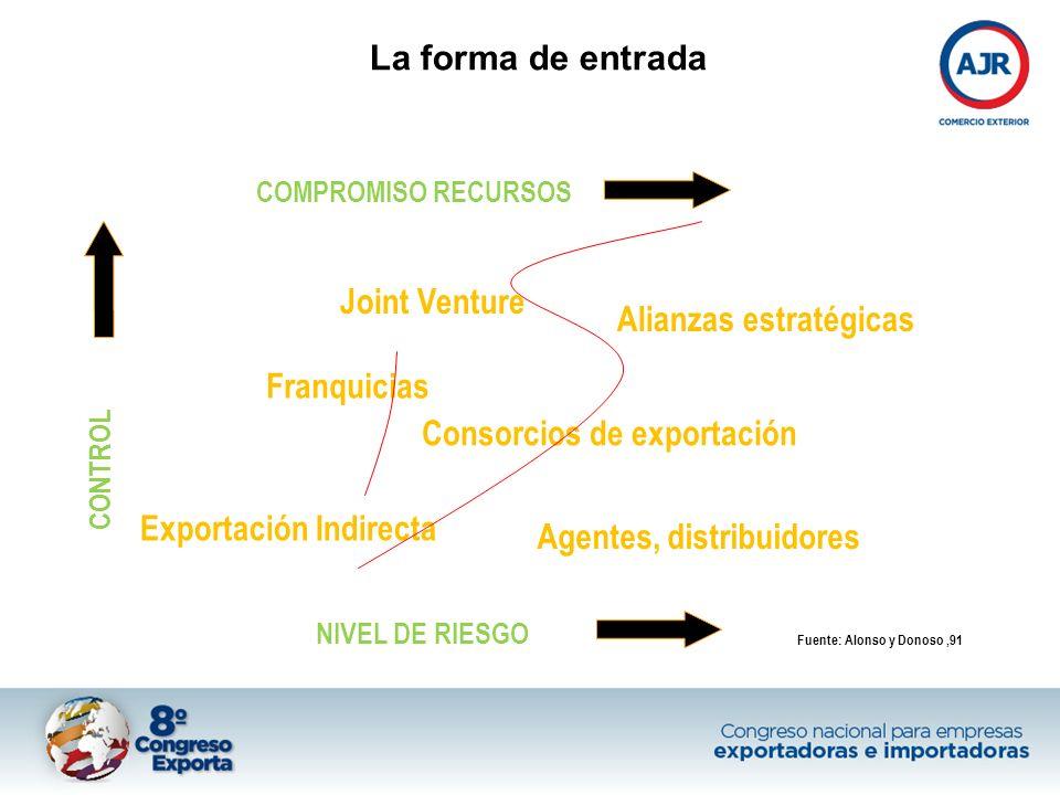 COMPROMISO RECURSOS NIVEL DE RIESGO CONTROL Fuente: Alonso y Donoso,91 Exportación Indirecta Franquicias Consorcios de exportación Agentes, distribuid