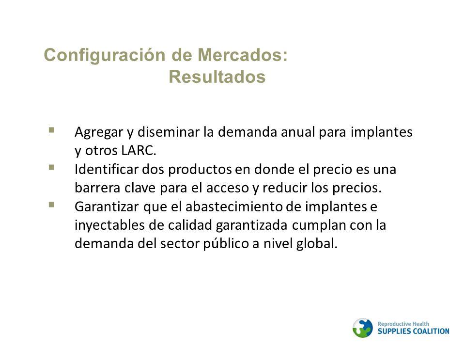 Agregar y diseminar la demanda anual para implantes y otros LARC. Identificar dos productos en donde el precio es una barrera clave para el acceso y r