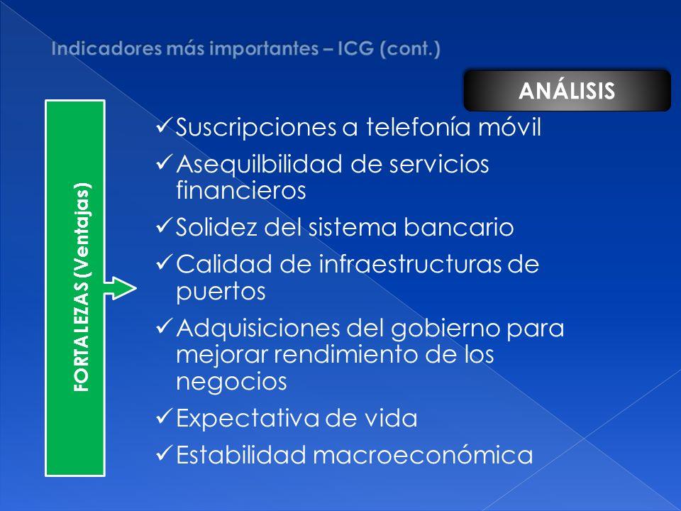FORTALEZAS (Ventajas) Suscripciones a telefonía móvil Asequilbilidad de servicios financieros Solidez del sistema bancario Calidad de infraestructuras de puertos Adquisiciones del gobierno para mejorar rendimiento de los negocios Expectativa de vida Estabilidad macroeconómica ANÁLISIS