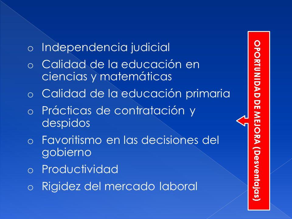 o Independencia judicial o Calidad de la educación en ciencias y matemáticas o Calidad de la educación primaria o Prácticas de contratación y despidos