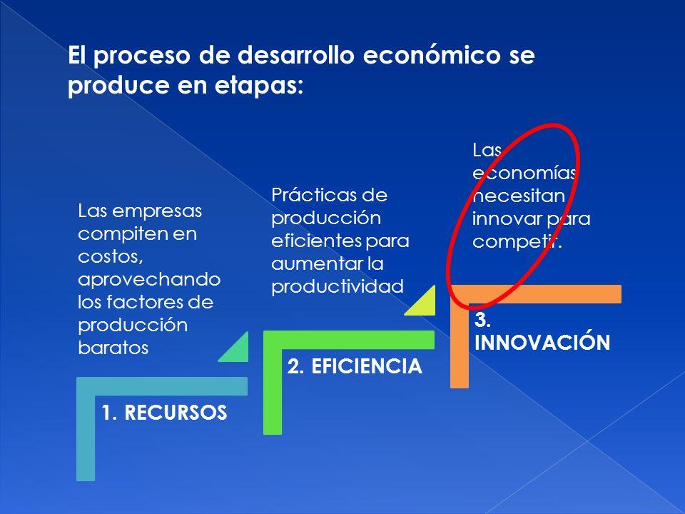 El proceso de desarrollo económico se produce en etapas: 1. RECURSOS 2. EFICIENCIA 3. INNOVACIÓN Las empresas compiten en costos, aprovechando los fac