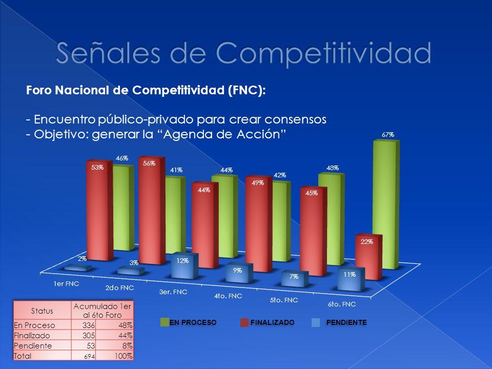 Foro Nacional de Competitividad (FNC): - Encuentro público-privado para crear consensos - Objetivo: generar la Agenda de Acción EN PROCESO FINALIZADO PENDIENTE