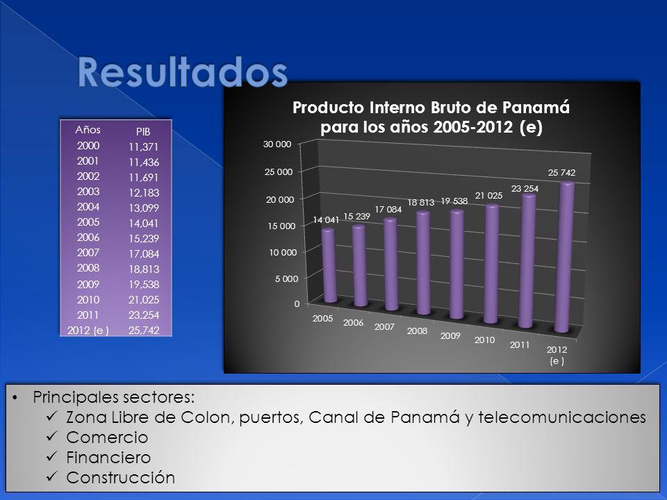 Producto Interno Bruto de Panamá para los años 2005-2012 (e) Principales sectores: Zona Libre de Colon, puertos, Canal de Panamá y telecomunicaciones Comercio Financiero Construcción Principales sectores: Zona Libre de Colon, puertos, Canal de Panamá y telecomunicaciones Comercio Financiero Construcción