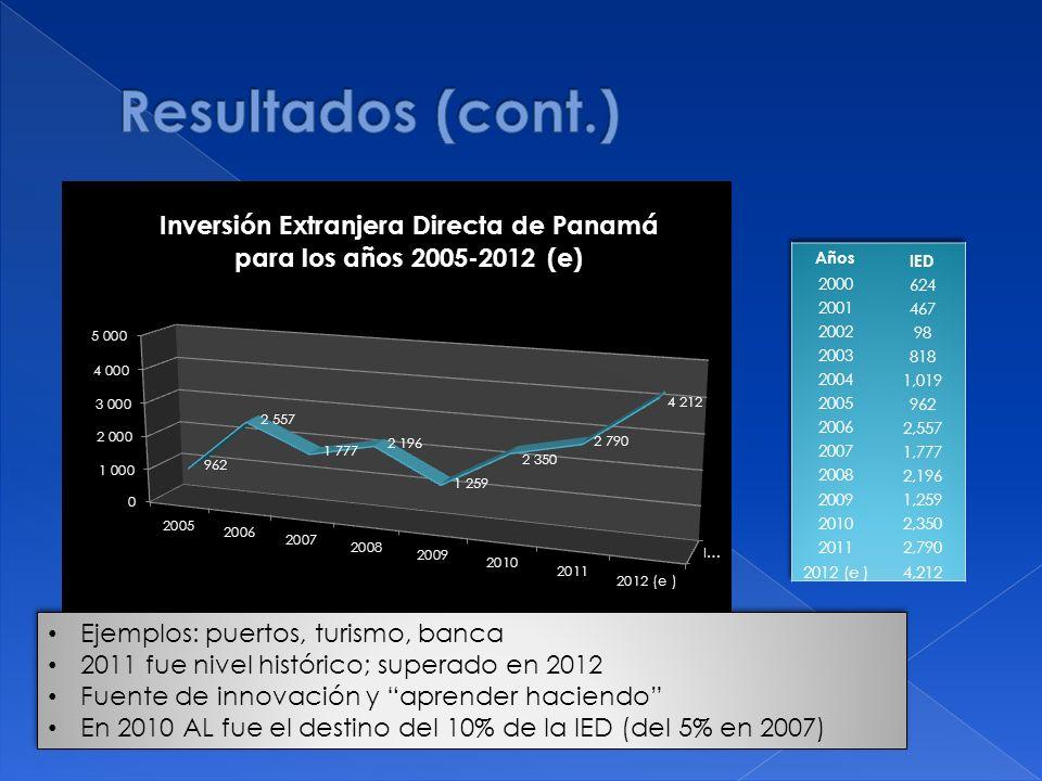 Ejemplos: puertos, turismo, banca 2011 fue nivel histórico; superado en 2012 Fuente de innovación y aprender haciendo En 2010 AL fue el destino del 10