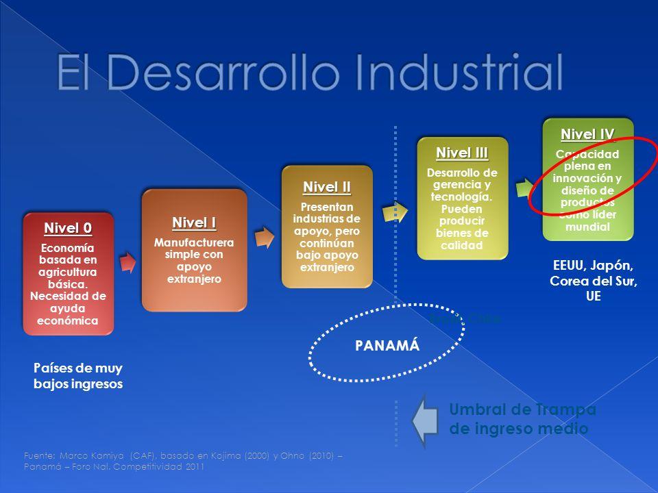 Nivel 0 Economía basada en agricultura básica. Necesidad de ayuda económica Nivel I Manufacturera simple con apoyo extranjero Nivel II Presentan indus