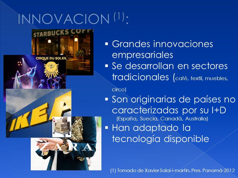 (1) Tomado de Xavier Salai-i-martin, Pres. Panamá-2012 Grandes innovaciones empresariales Se desarrollan en sectores tradicionales ( café, textil, mue
