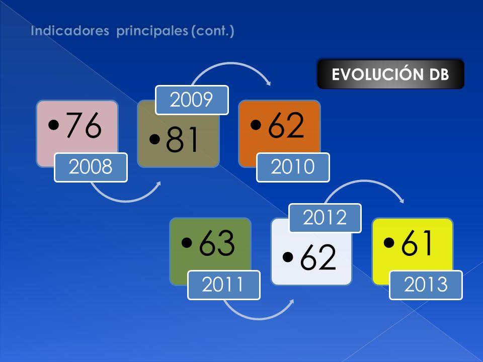 76 2008 81 2009 62 2010 63 2011 62 2012 61 2013 EVOLUCIÓN DB