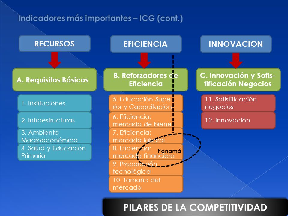 A. Requisitos Básicos B. Reforzadores de Eficiencia C. Innovación y Sofis- tificación Negocios 5. Educación Supe- rior y Capacitación 6. Eficiencia: m