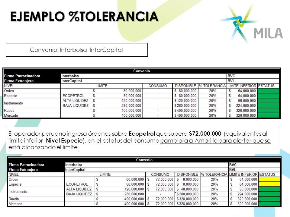 EJEMPLO %TOLERANCIA Convenio: Interbolsa- InterCapital El operador peruano ingresa órdenes sobre Ecopetrol que supere $72.000.000 (equivalentes al lím