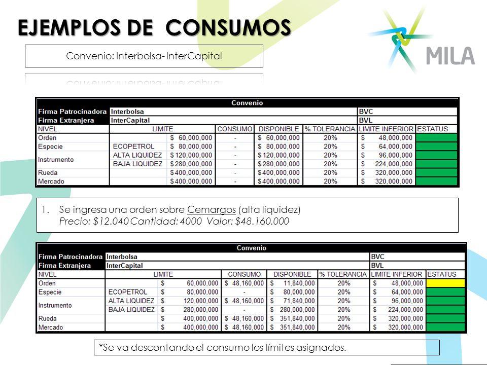 EJEMPLOS DE CONSUMOS 1.Se ingresa una orden sobre Cemargos (alta liquidez) Precio: $12.040 Cantidad: 4000 Valor: $48.160.000 *Se va descontando el con
