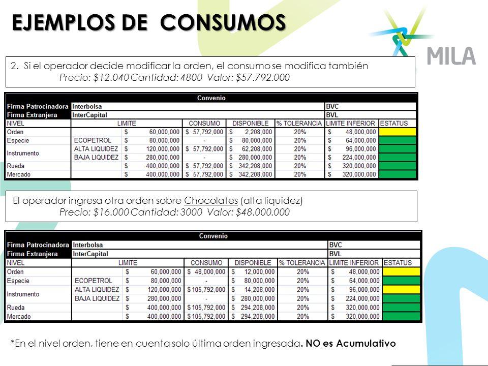 2. Si el operador decide modificar la orden, el consumo se modifica también Precio: $12.040 Cantidad: 4800 Valor: $57.792.000 El operador ingresa otra