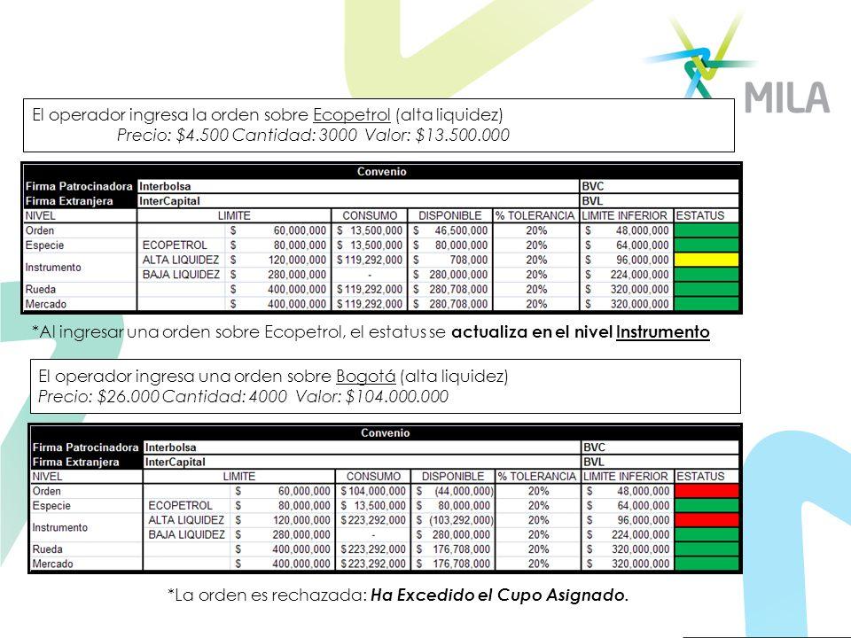 El operador ingresa la orden sobre Ecopetrol (alta liquidez) Precio: $4.500 Cantidad: 3000 Valor: $13.500.000 El operador ingresa una orden sobre Bogo